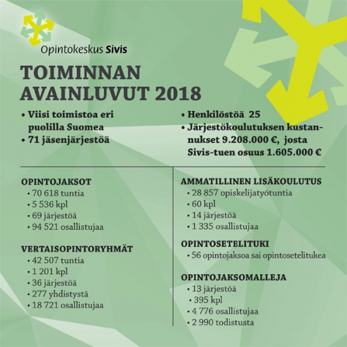 Opintokeskus Siviksen toiminnan avainluvut 2018