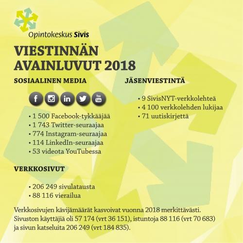 Opintokeskus Siviksen viestinnän avainluvut 2018